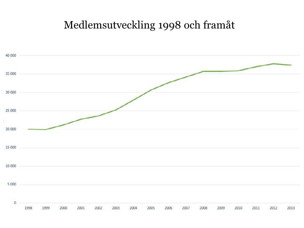 Medlemsutveckling 1998 och framåt