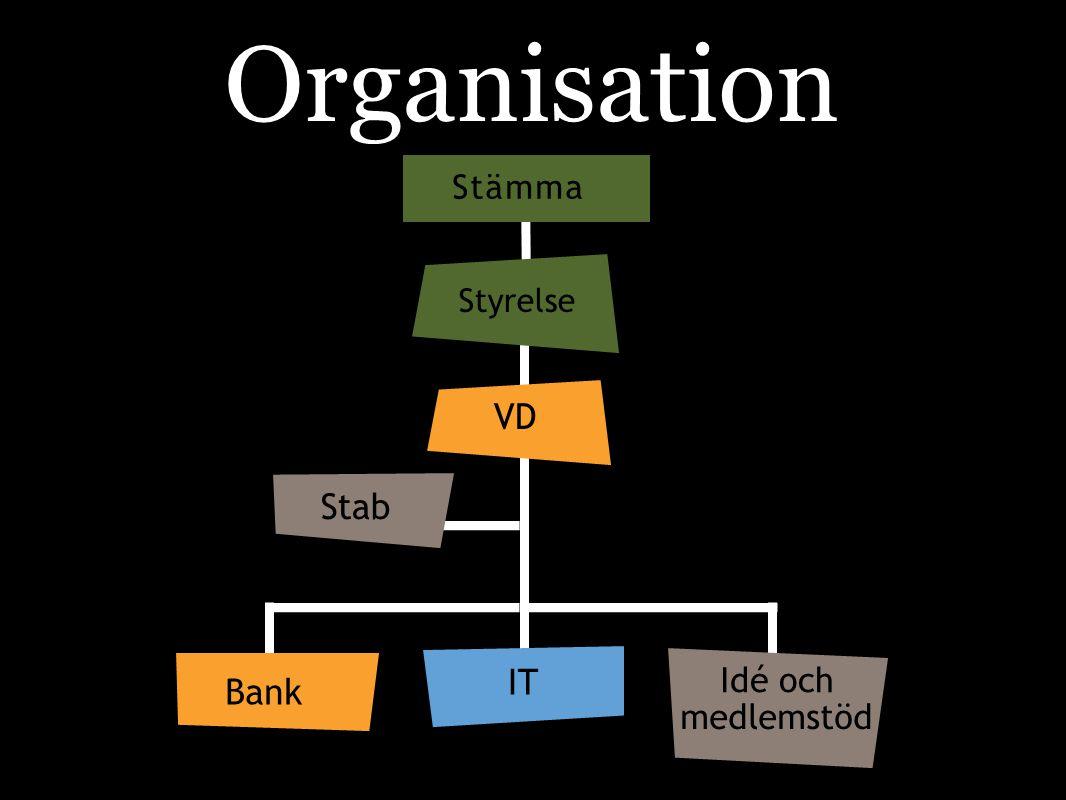 Organisation Stämma Styrelse VD Stab IT Idé och Bank medlemstöd
