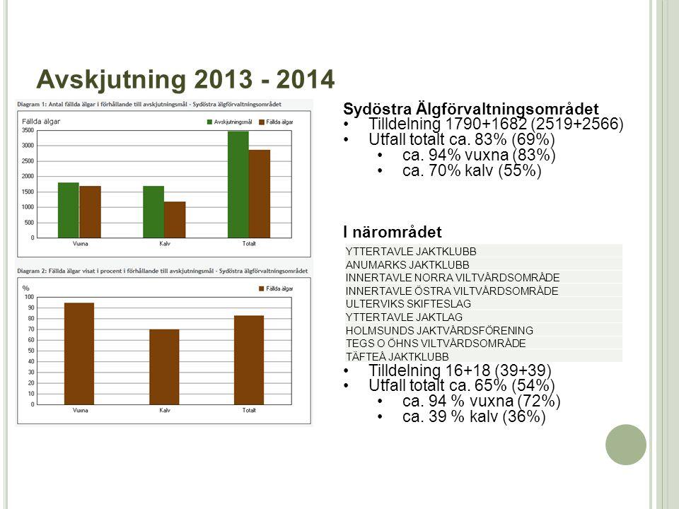 Avskjutning 2013 - 2014 Sydöstra Älgförvaltningsområdet