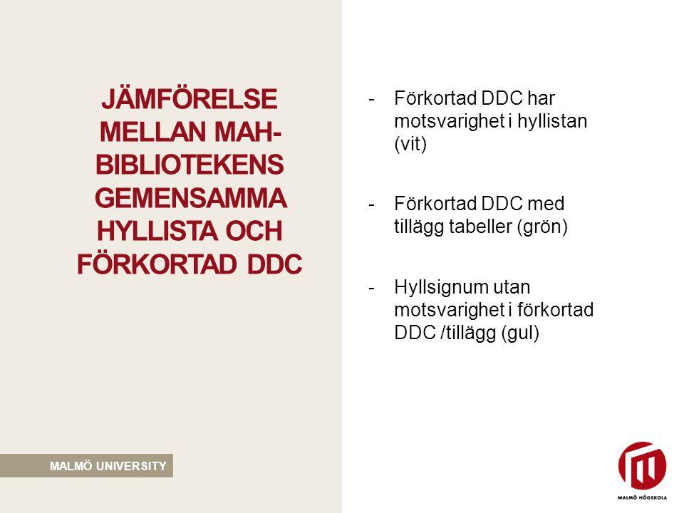Jämförelse mellan mah-bibliotekens gemensamma hyllista och förkortad ddc