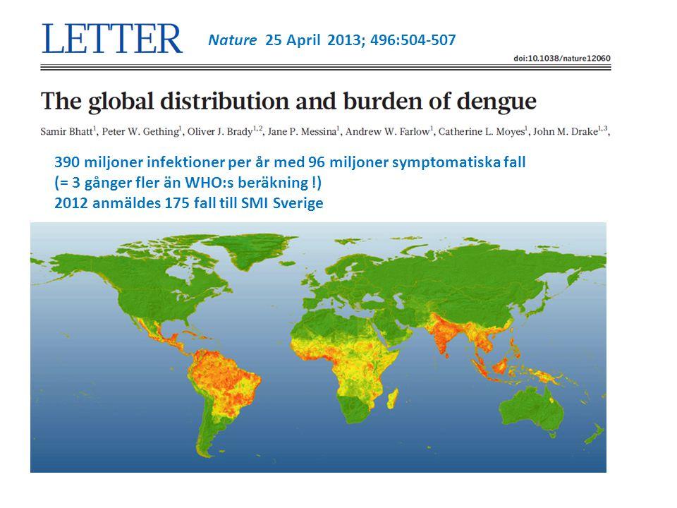 Nature 25 April 2013; 496:504-507 390 miljoner infektioner per år med 96 miljoner symptomatiska fall.