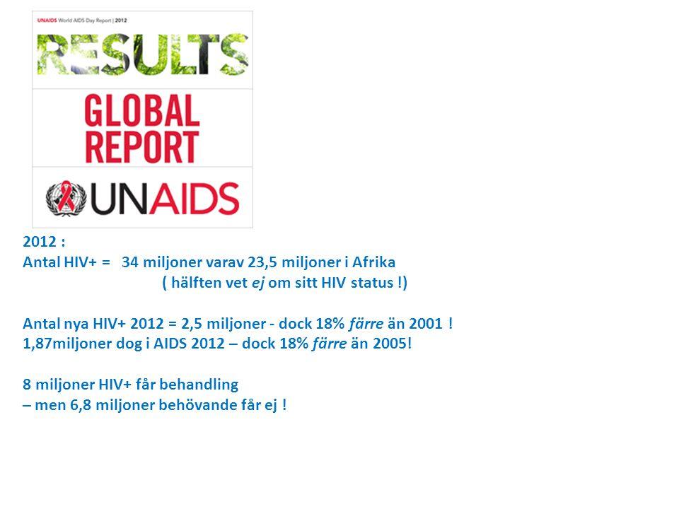 2012 : Antal HIV+ = 34 miljoner varav 23,5 miljoner i Afrika. ( hälften vet ej om sitt HIV status !)