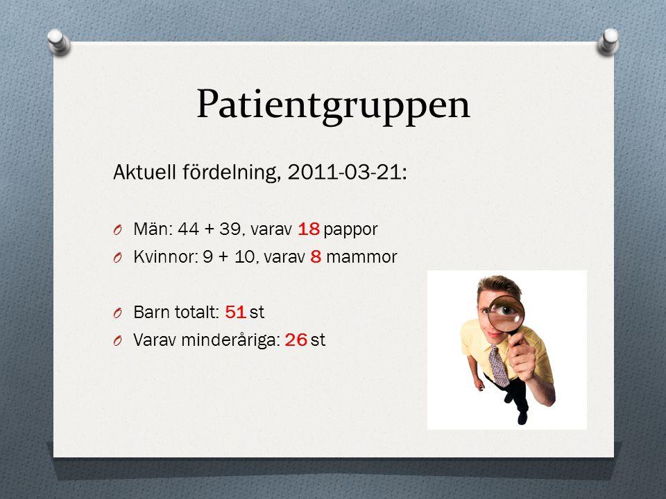Patientgruppen Aktuell fördelning, 2011-03-21: