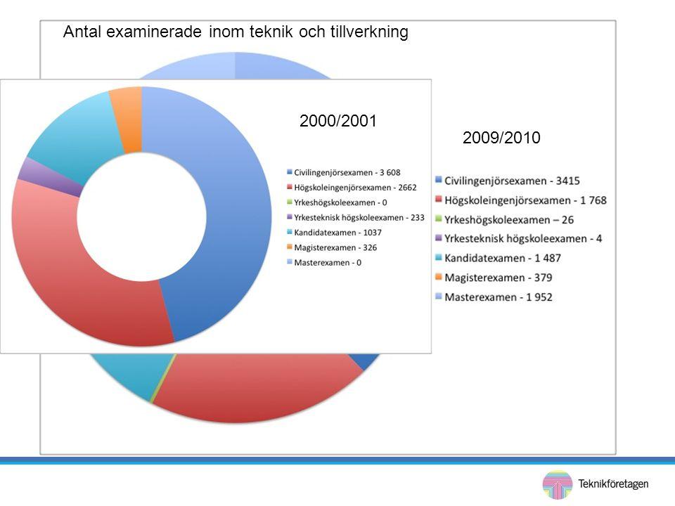 Antal examinerade inom teknik och tillverkning