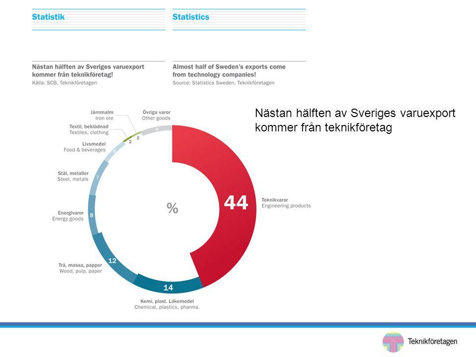 Nästan hälften av Sveriges varuexport kommer från teknikföretag