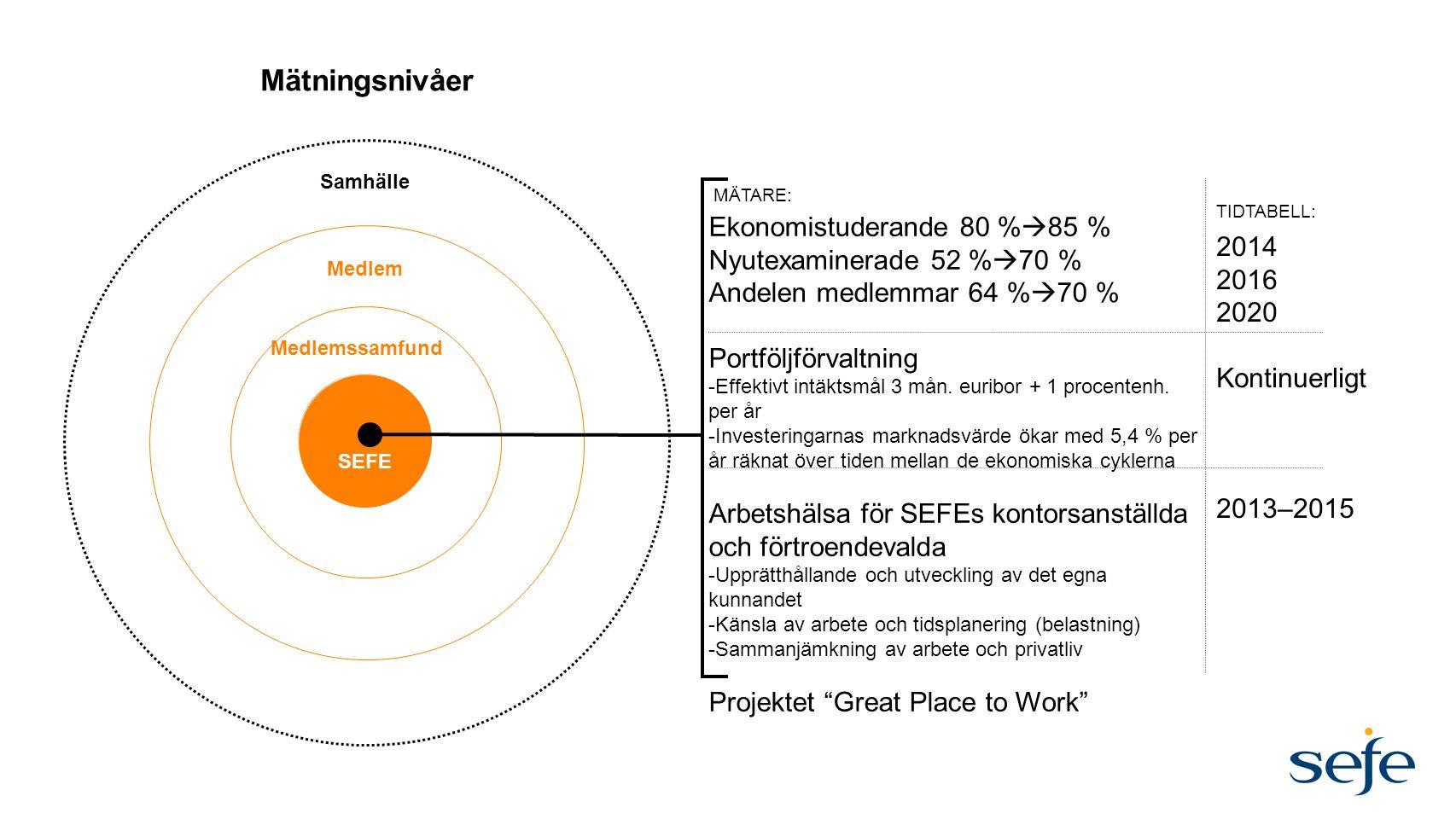 Mätningsnivåer Ekonomistuderande 80 %85 % Nyutexaminerade 52 %70 %
