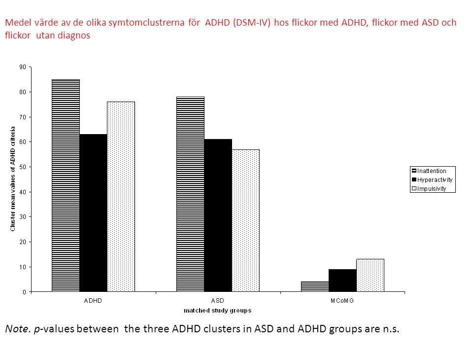 Medel värde av de olika symtomclustrerna för ADHD (DSM-IV) hos flickor med ADHD, flickor med ASD och flickor utan diagnos
