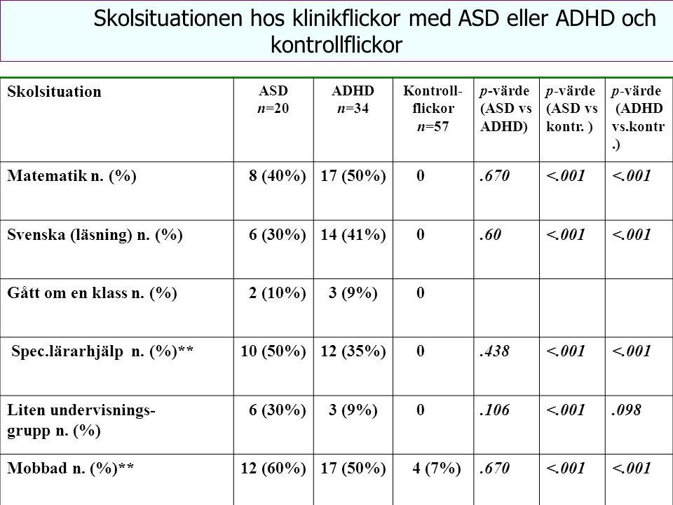 Skolsituationen hos klinikflickor med ASD eller ADHD och kontrollflickor