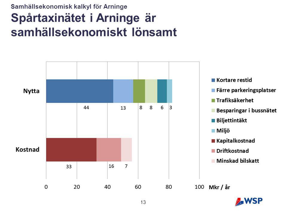 Spårtaxinätet i Arninge är samhällsekonomiskt lönsamt