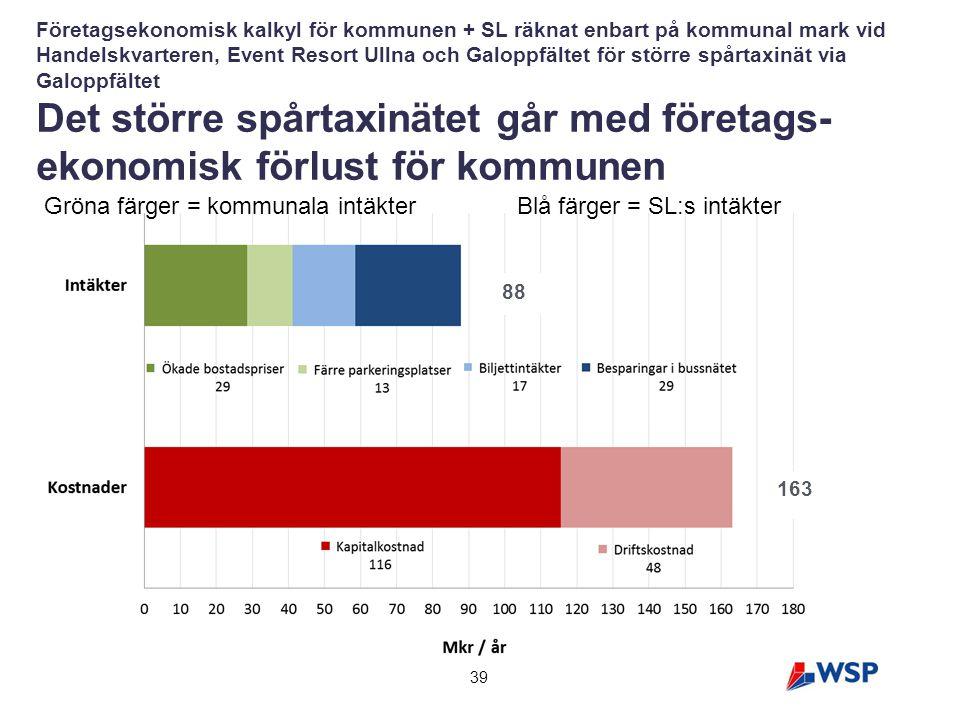 Spårtaxistudie Arninge-Ullna, Täby kommun