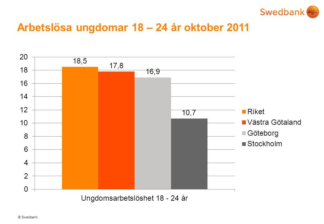 Arbetslösa ungdomar 18 – 24 år oktober 2011