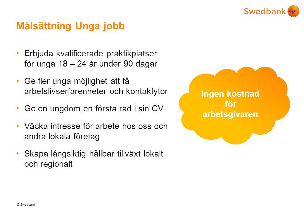 Målsättning Unga jobb Erbjuda kvalificerade praktikplatser för unga 18 – 24 år under 90 dagar.