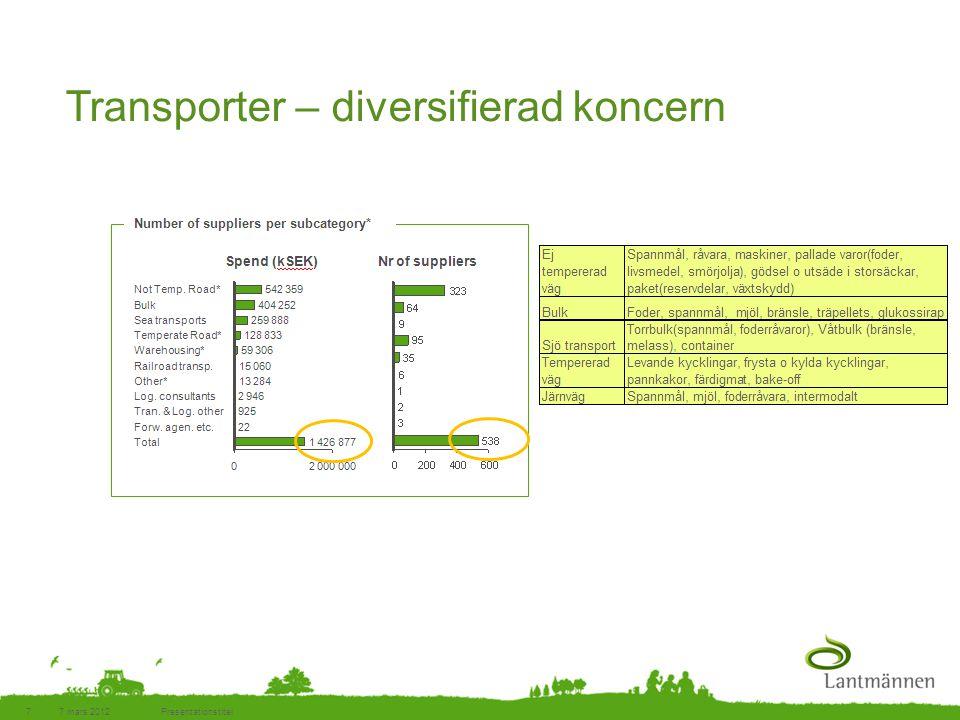 Transporter – diversifierad koncern