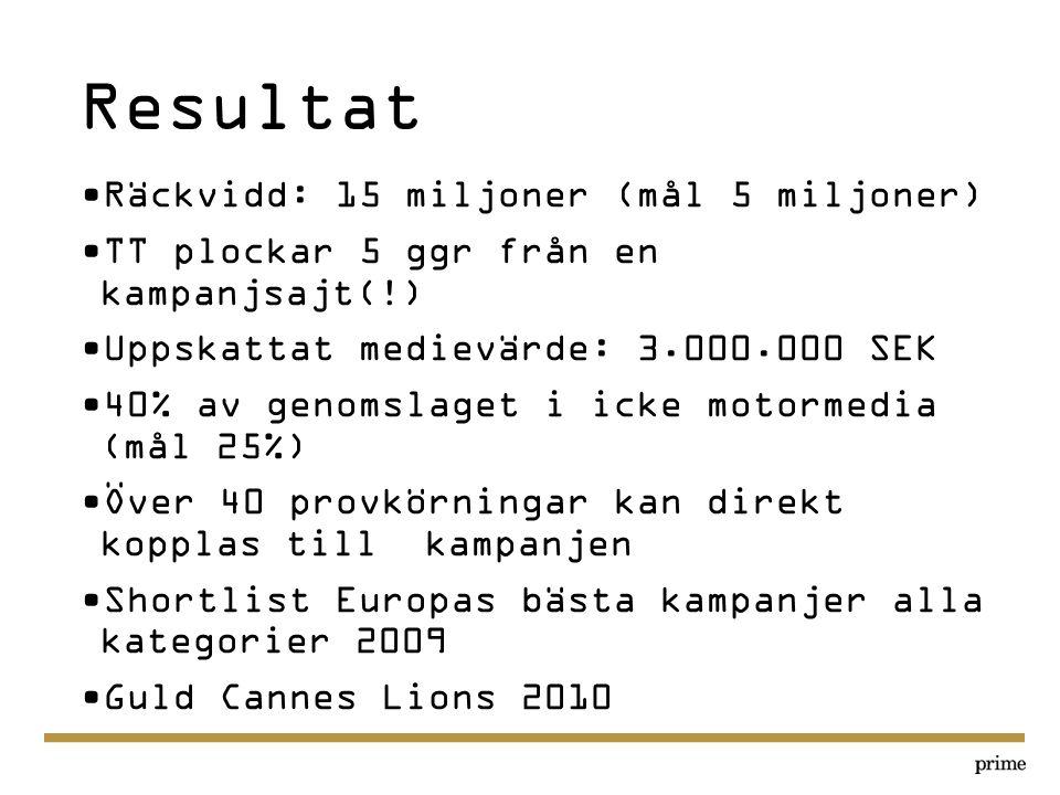 Resultat Räckvidd: 15 miljoner (mål 5 miljoner)