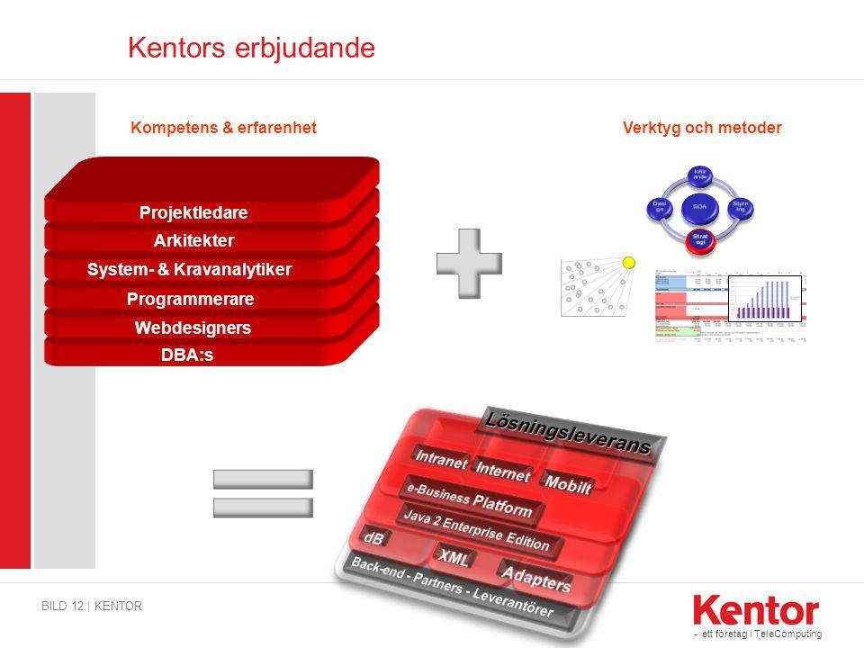 Lösningsleverans Kentors erbjudande Kompetens & erfarenhet