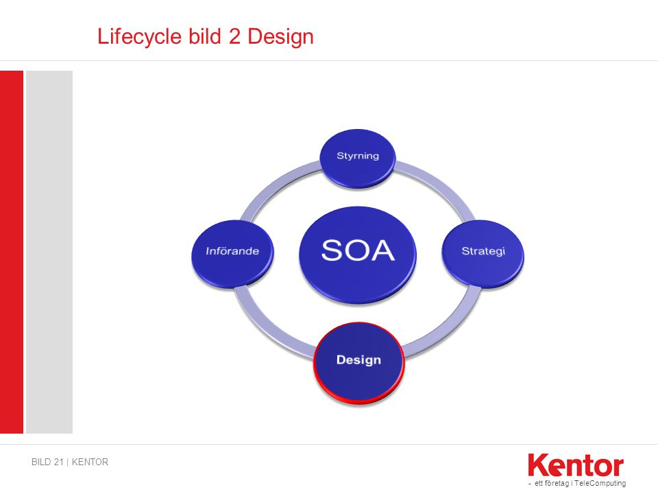 Lifecycle bild 2 Design SOA Styrning Strategi Design Införande