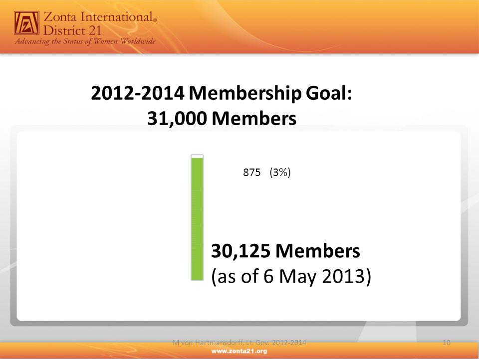 2012-2014 Membership Goal: 31,000 Members