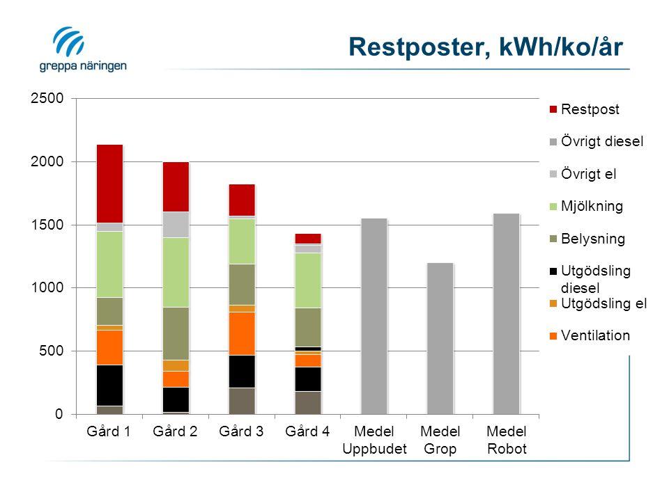 Restposter, kWh/ko/år I och för sig bra ifall de ligger i mjölkproduktionen…
