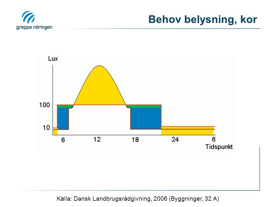 Källa: Dansk Landbrugsrådgivning, 2006 (Byggninger, 32 A)