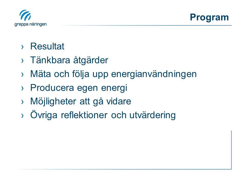 Program Resultat. Tänkbara åtgärder. Mäta och följa upp energianvändningen. Producera egen energi.