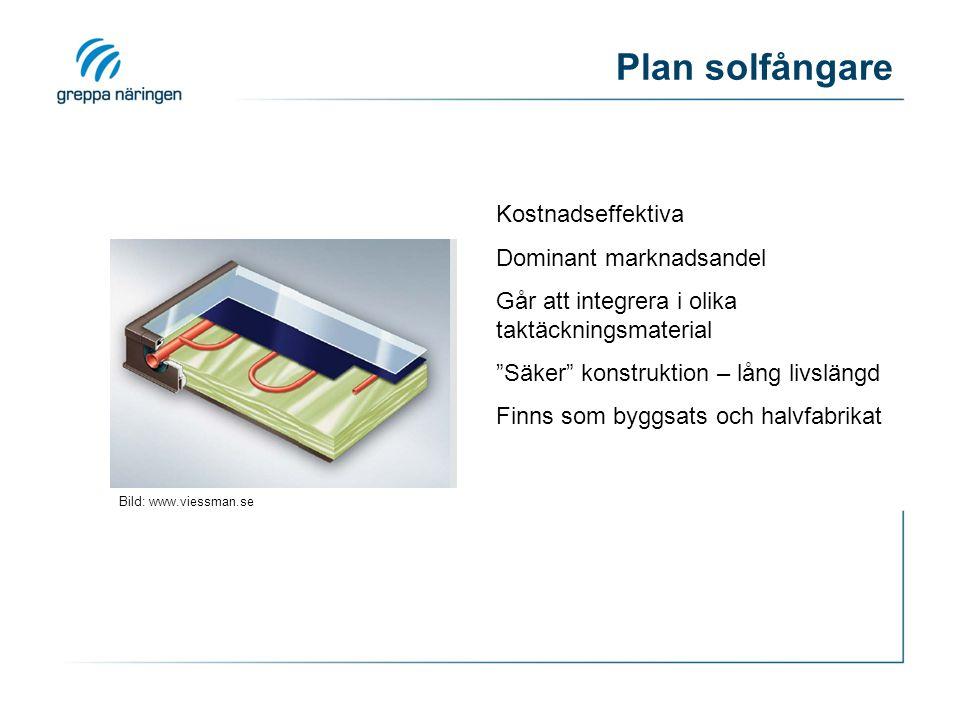 Plan solfångare Kostnadseffektiva Dominant marknadsandel