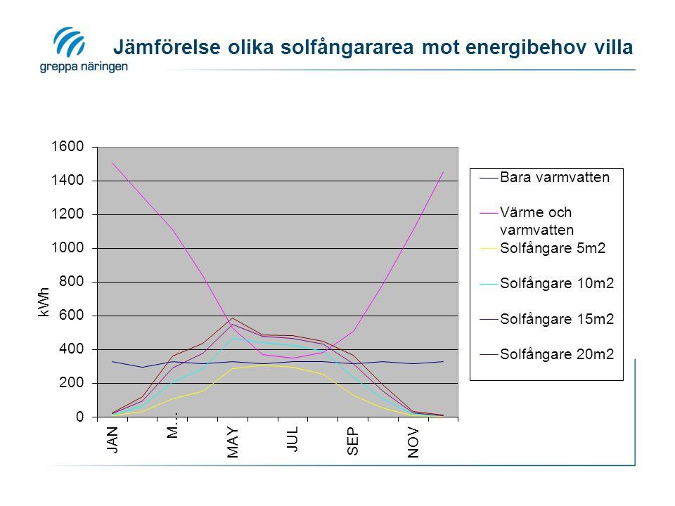 Jämförelse olika solfångararea mot energibehov villa