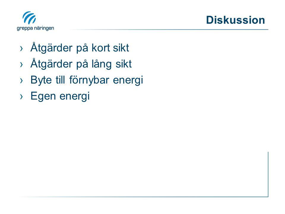 Byte till förnybar energi Egen energi