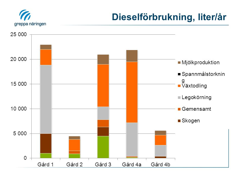 Dieselförbrukning, liter/år