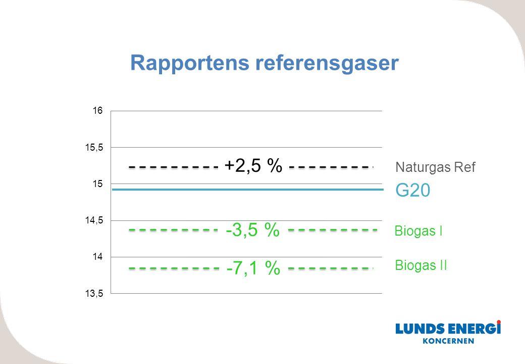Rapportens referensgaser