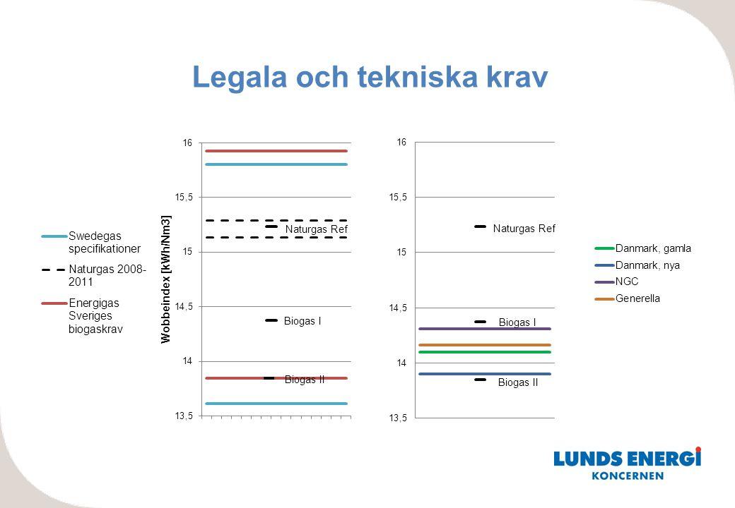 Legala och tekniska krav