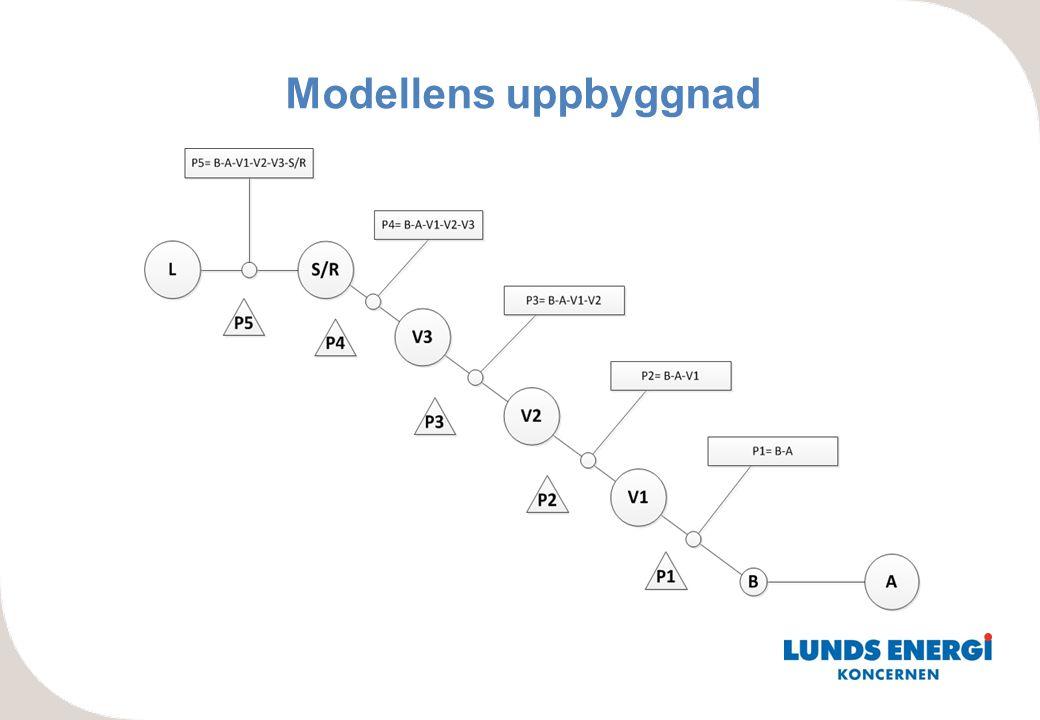 Modellens uppbyggnad Johanna: