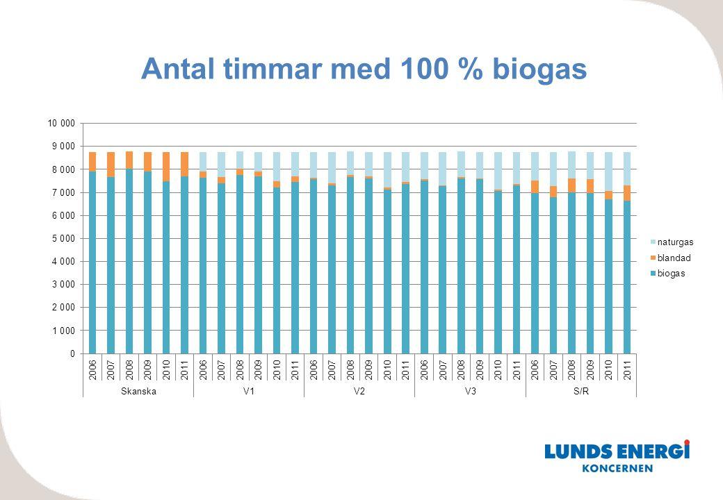 Antal timmar med 100 % biogas