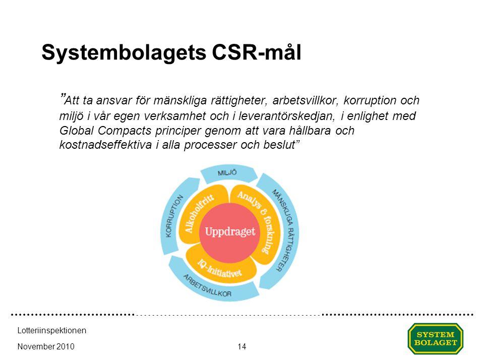 Systembolagets CSR-mål