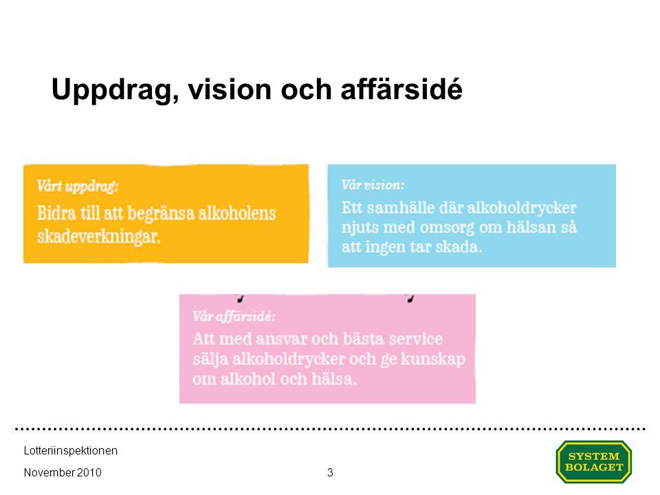 Uppdrag, vision och affärsidé