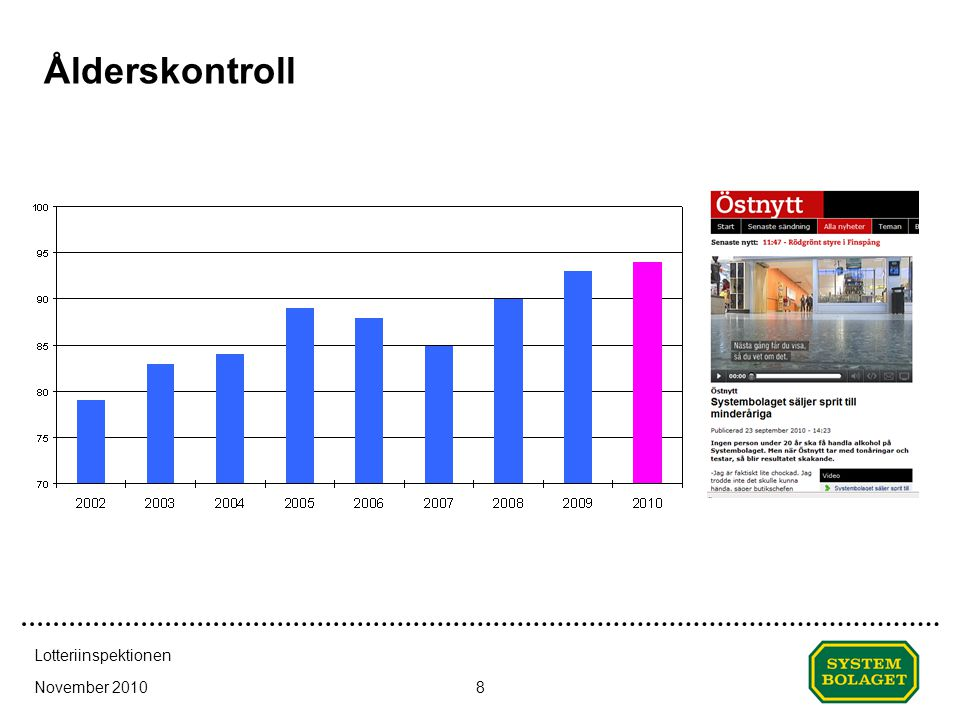 Ålderskontroll Datum (visa; sidh...) Lotteriinspektionen November 2010
