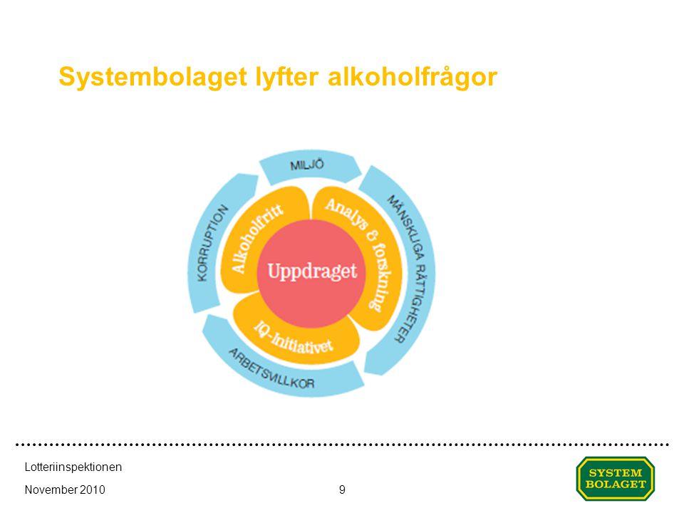 Systembolaget lyfter alkoholfrågor