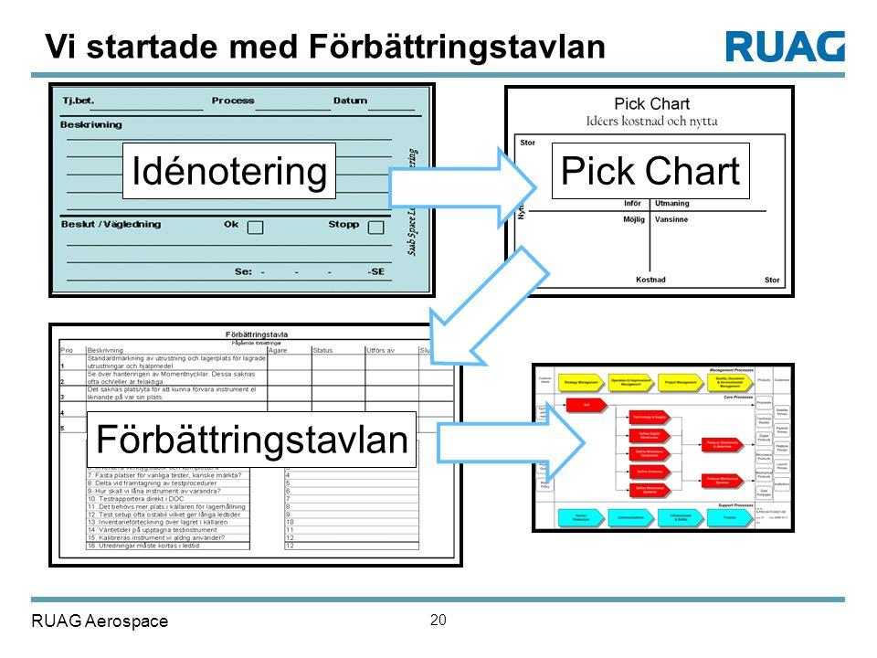 Idénotering Pick Chart Förbättringstavlan