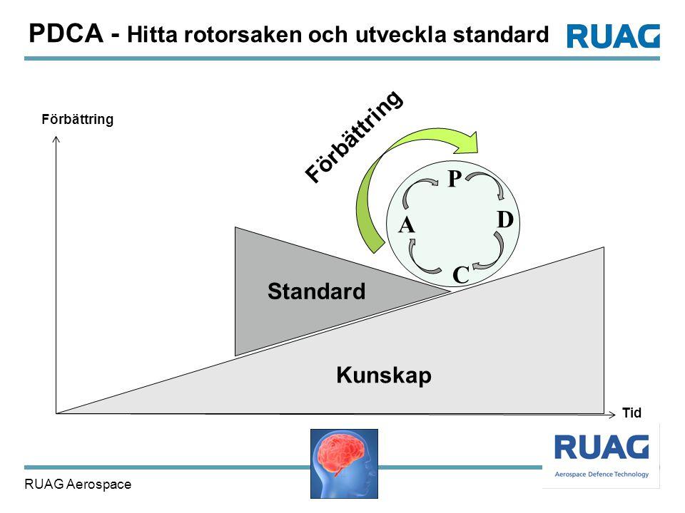 PDCA - Hitta rotorsaken och utveckla standard