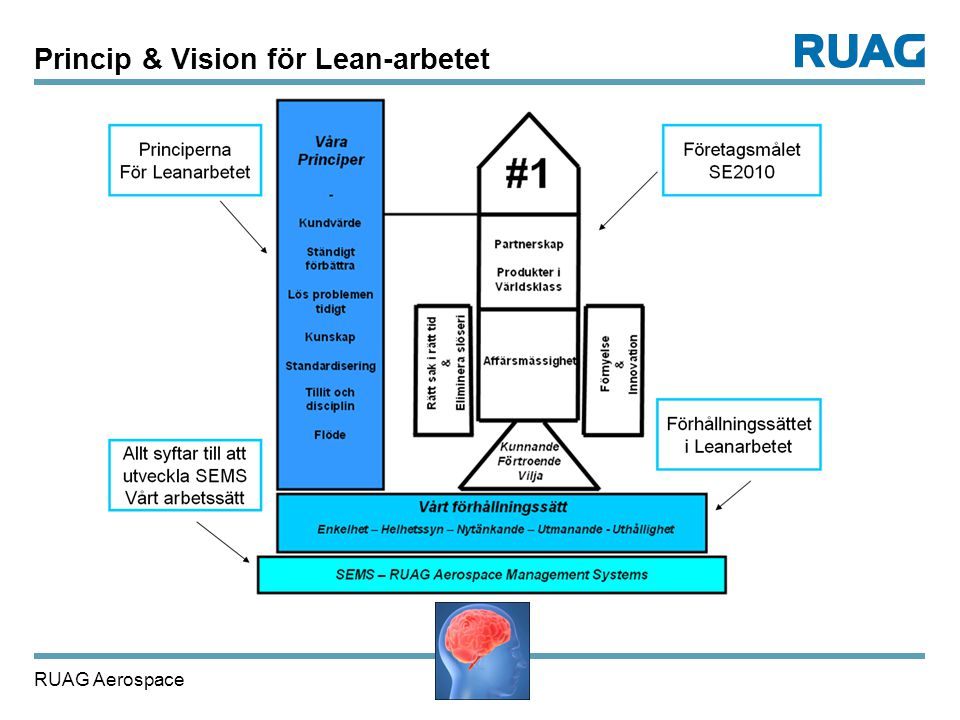 Princip & Vision för Lean-arbetet
