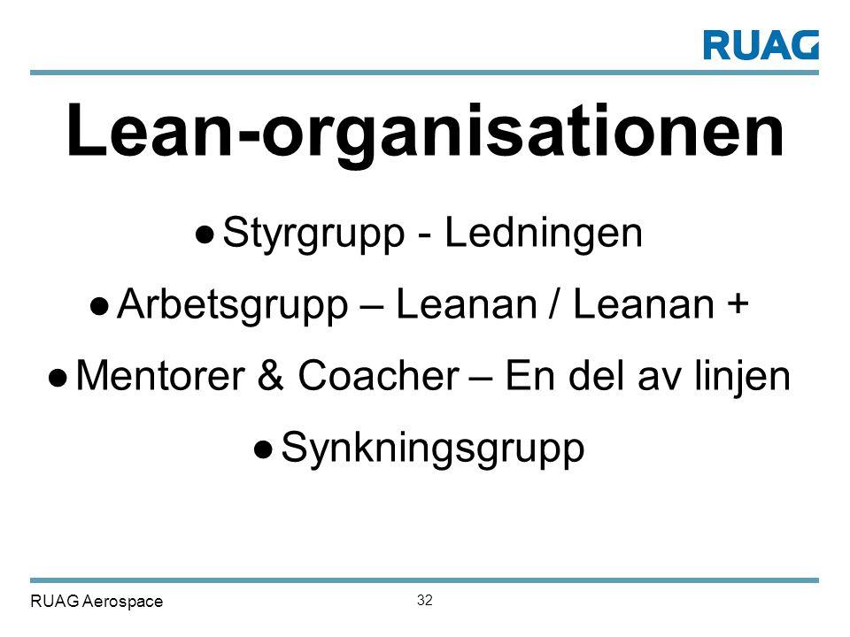 Lean-organisationen Styrgrupp - Ledningen
