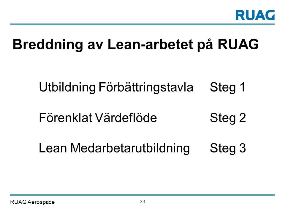 Breddning av Lean-arbetet på RUAG