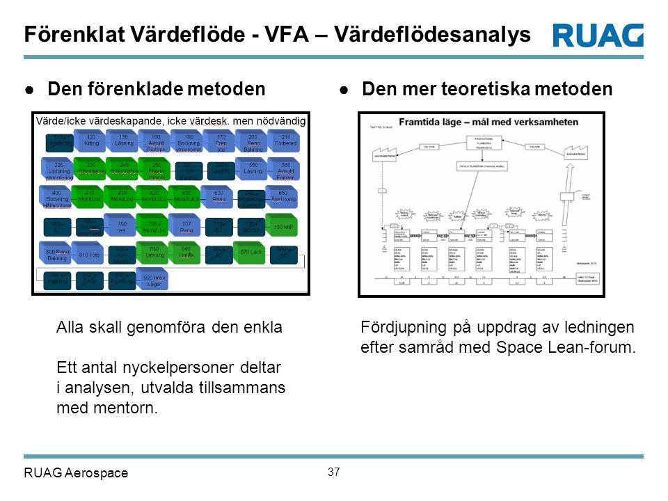 Förenklat Värdeflöde - VFA – Värdeflödesanalys