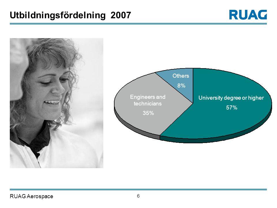 Utbildningsfördelning 2007