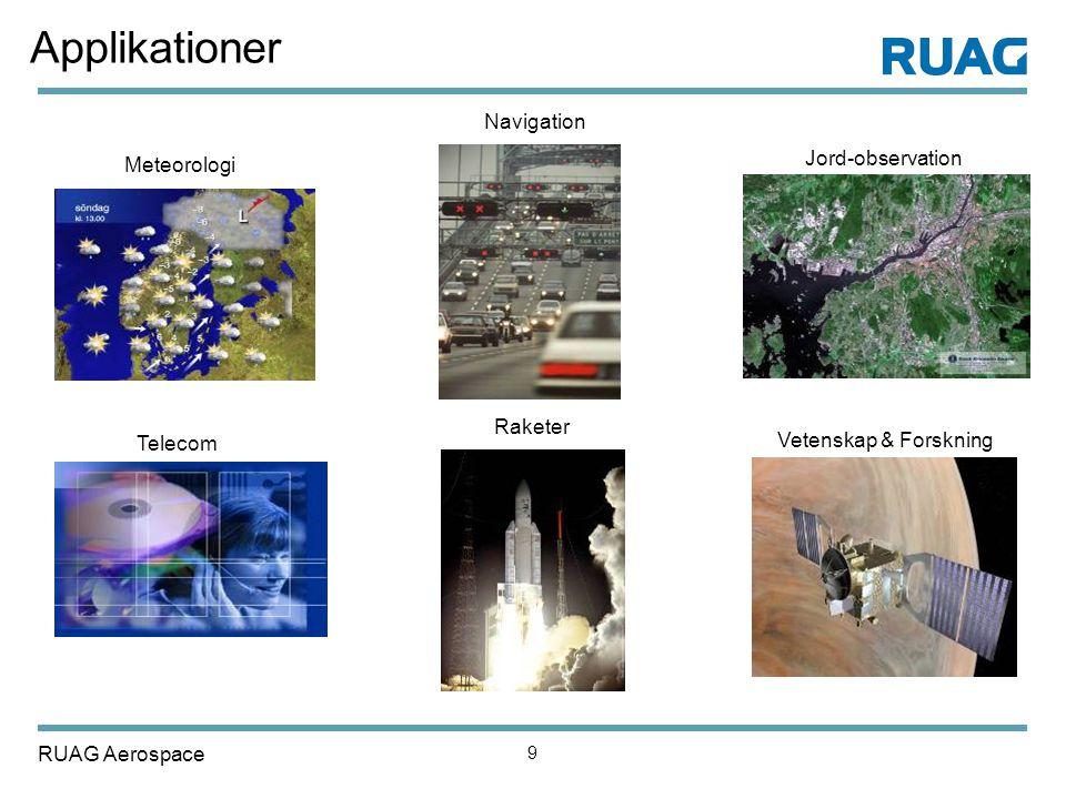 Applikationer Navigation Jord-observation Meteorologi Raketer