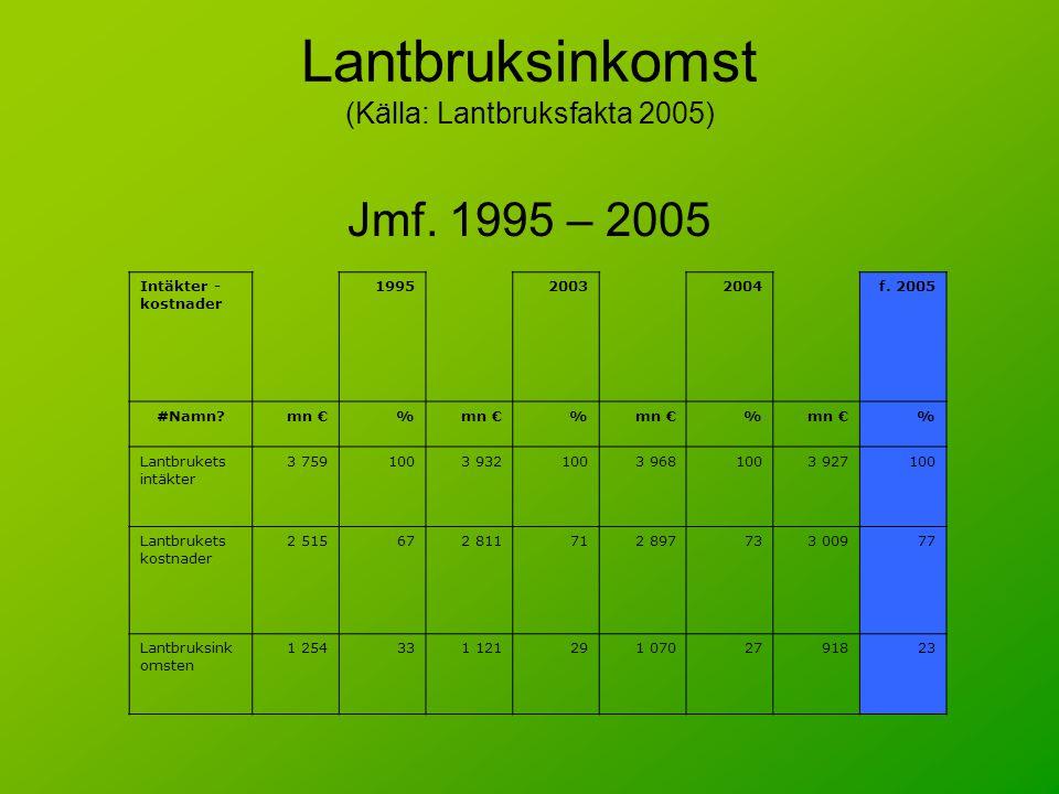 Lantbruksinkomst (Källa: Lantbruksfakta 2005)