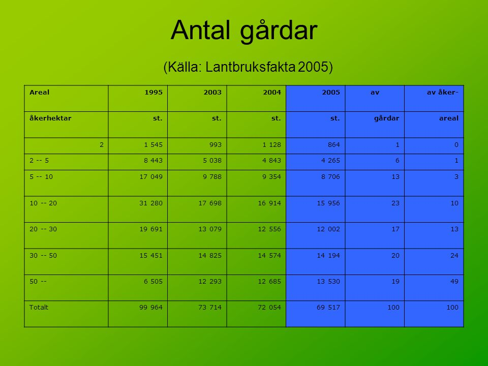 Antal gårdar (Källa: Lantbruksfakta 2005)