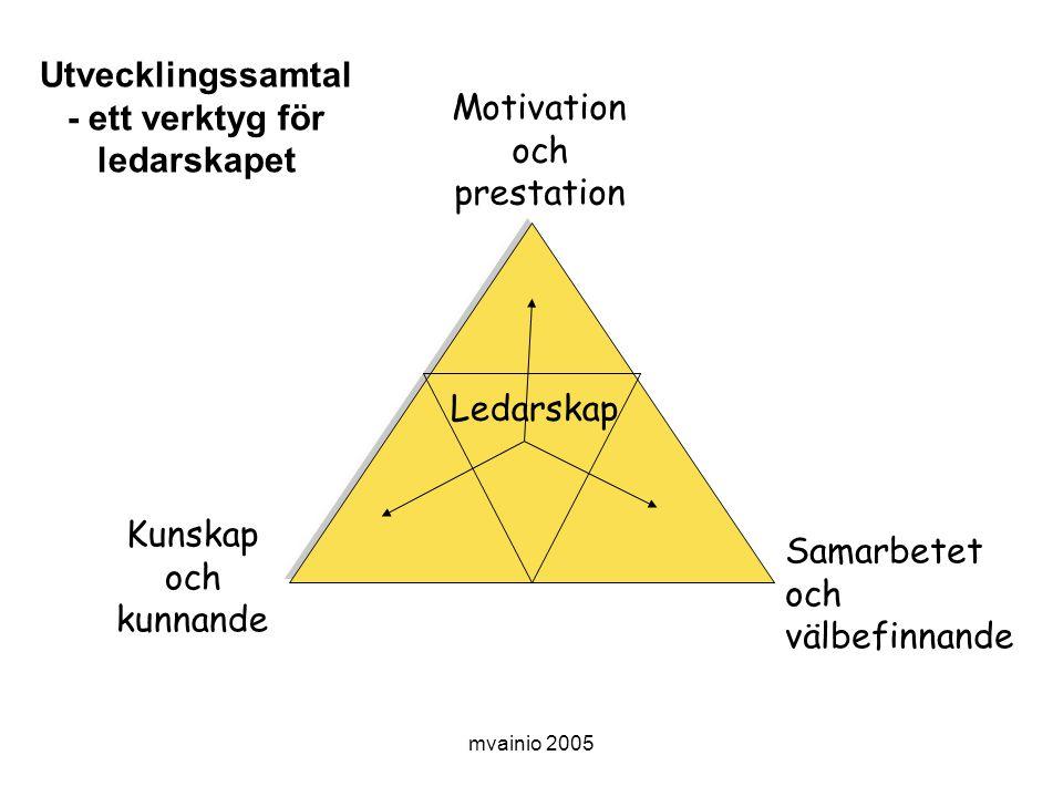 Utvecklingssamtal - ett verktyg för ledarskapet
