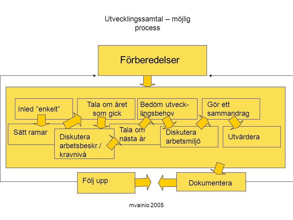 Utvecklingssamtal – möjlig process