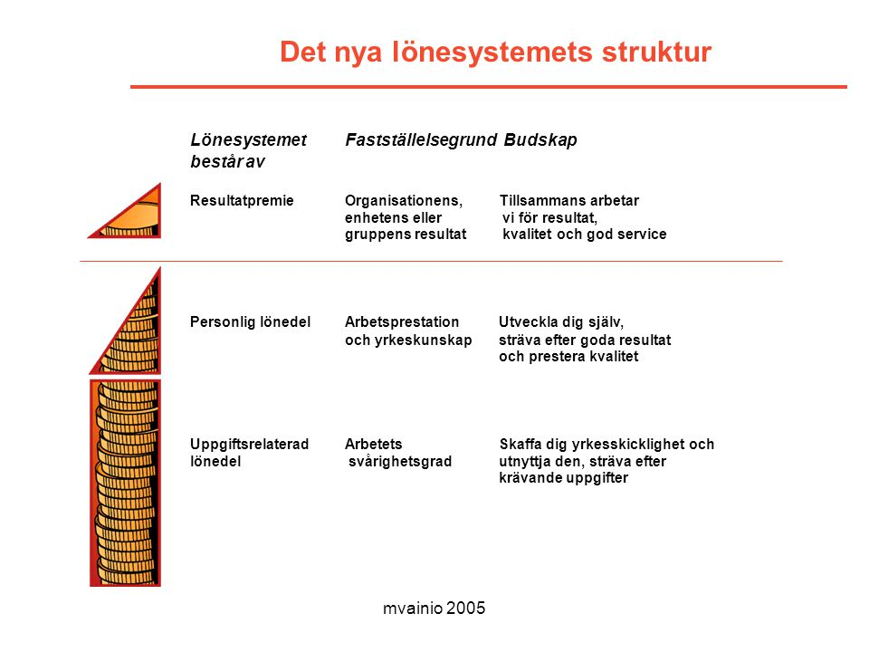 Det nya lönesystemets struktur