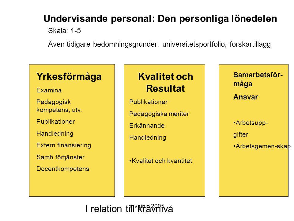 Undervisande personal: Den personliga lönedelen